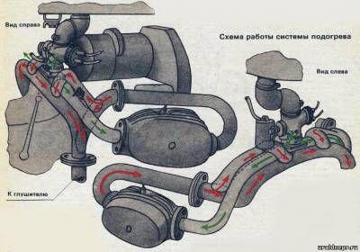 Вместо двух карбюраторов один с подогревом - Тюнинг мотоциклов Урал и Днепр - - Статьи - Мотоцикл Урал и Днепр