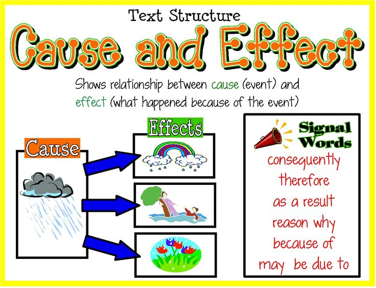 best cause and effect images teaching reading nonfiction text structure poster cause effect