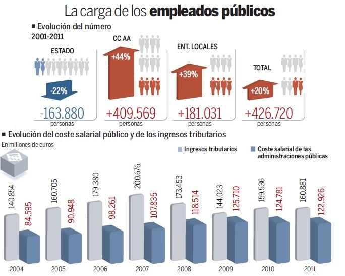 Evolución del empleo público en España / Evolution of public employment in Spain