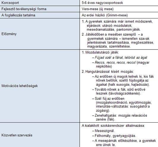 Anyanyelv-pedagógia Interaktív mese