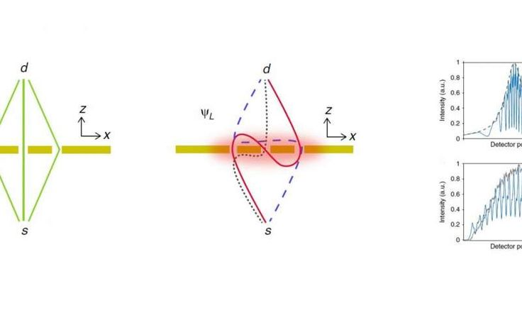 One of the reasons why the double-slit experiment has attracted so much attention is that it represents a physical manifestation of the principle of quantum superposition. The observation that individual particles can create an interference pattern implies that the particles must travel through both slits at the same time. This ability to occupy two places, or states, at once, is the defining feature of quantum superposition.