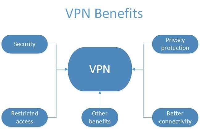How Does A Virtual Private Network Vpn Provide Security