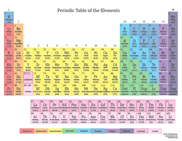 Printable periodic tables for 2015 blue backgrounds for Earth elements organics