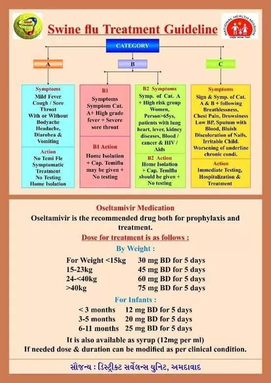 Swine Flu Treatment Guideline by National Health Ministry #swineflu #health