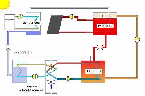 Principe de fonctionnement de la climatisation solaire