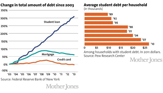Charts: How Big Debt on Campus Is Threatening Higher Ed | Mother Jones