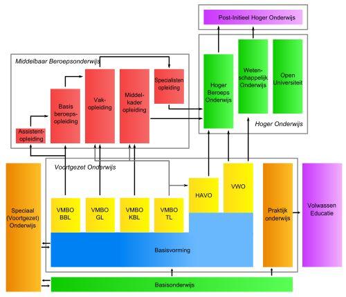 Onderwijs in Nederland - Wikipedia