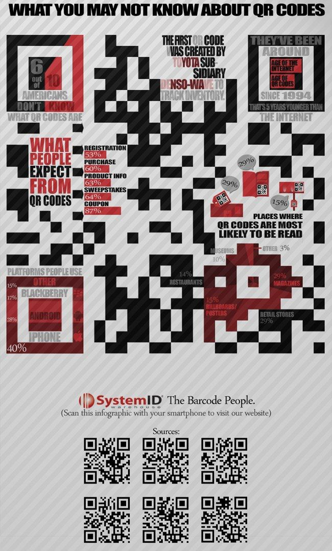 A QR Code infographic about what you need to know about QR Codes #fleytong #ccentral
