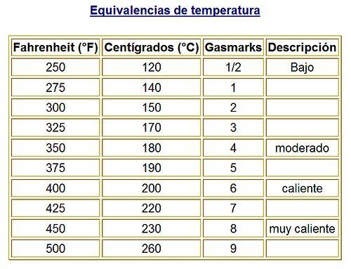 Equivalencias de temperatura