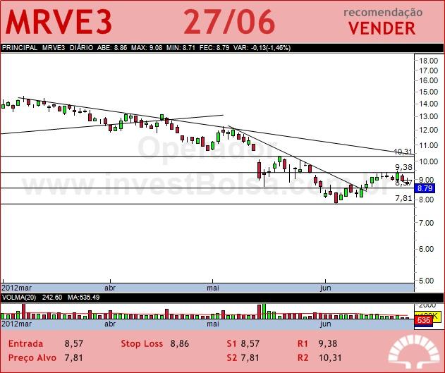 MRV - MRVE3 - 27/06/2012 #MRVE3 #analises #bovespa