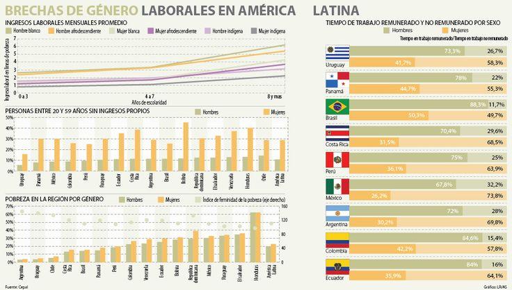 A las colombianas les pagan cuatro de 10 horas de trabajo