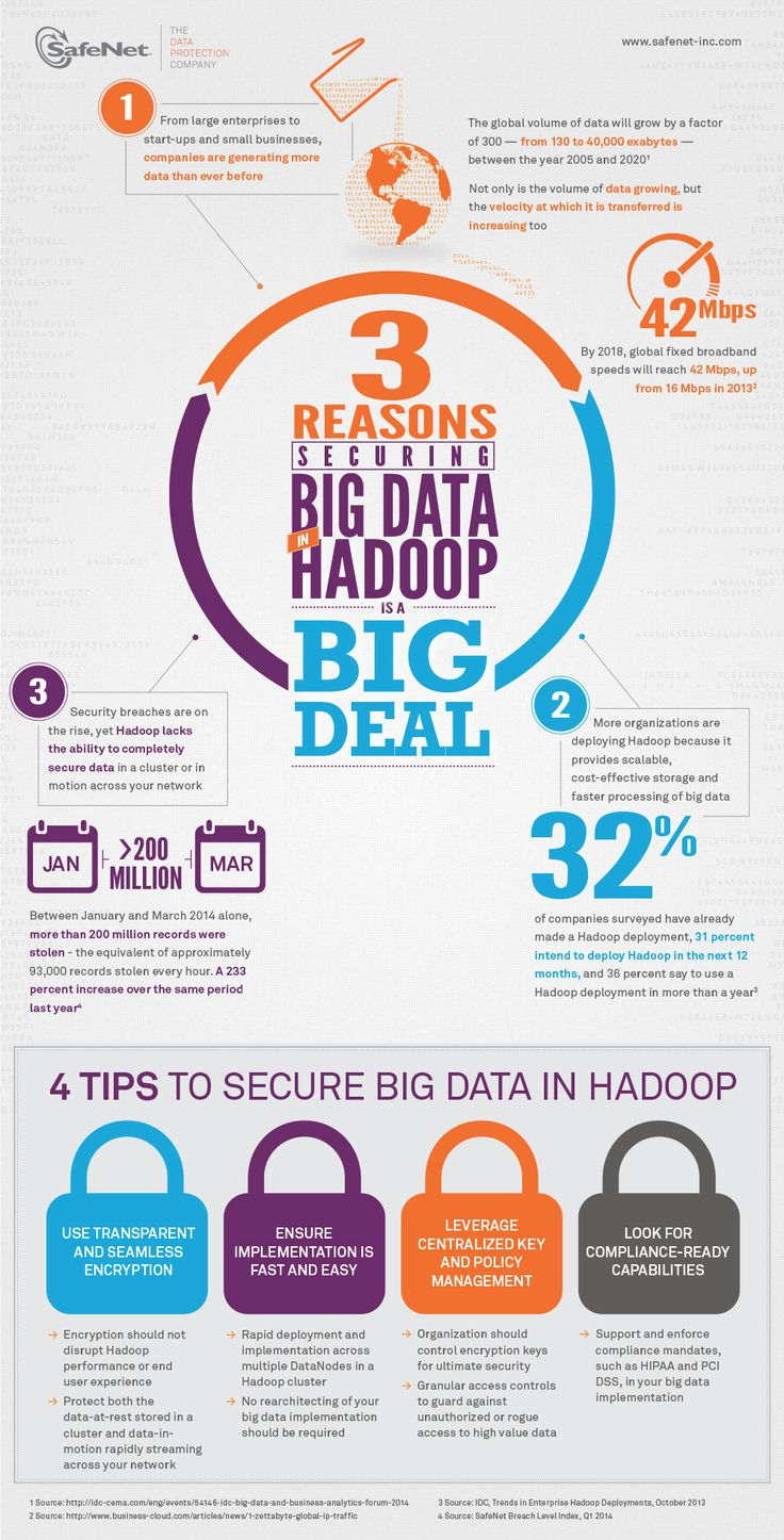Securing Big Data in Hadoop with Encryption Infographic