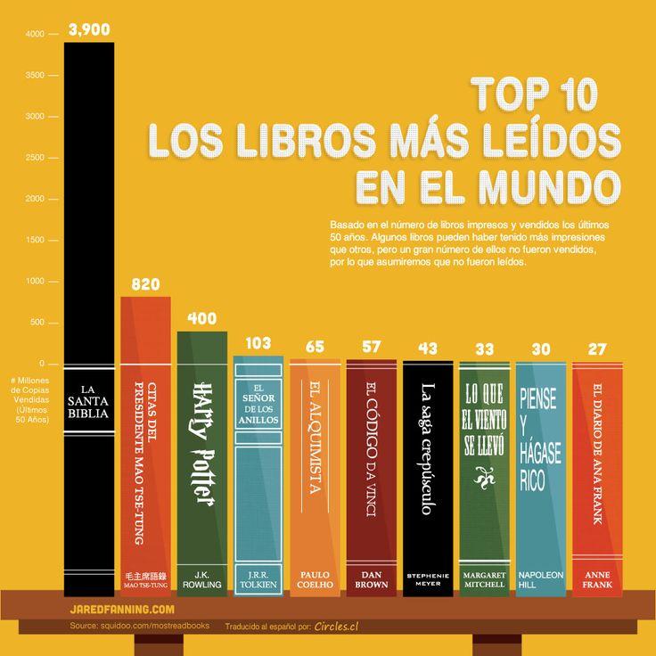 Los 10 libros más leídos los últimos 50 años