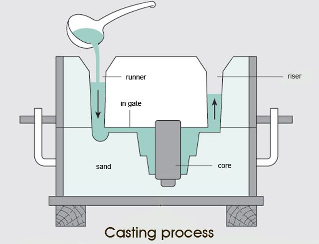 Schematic Diagram Of Casting Process Sand Casting It