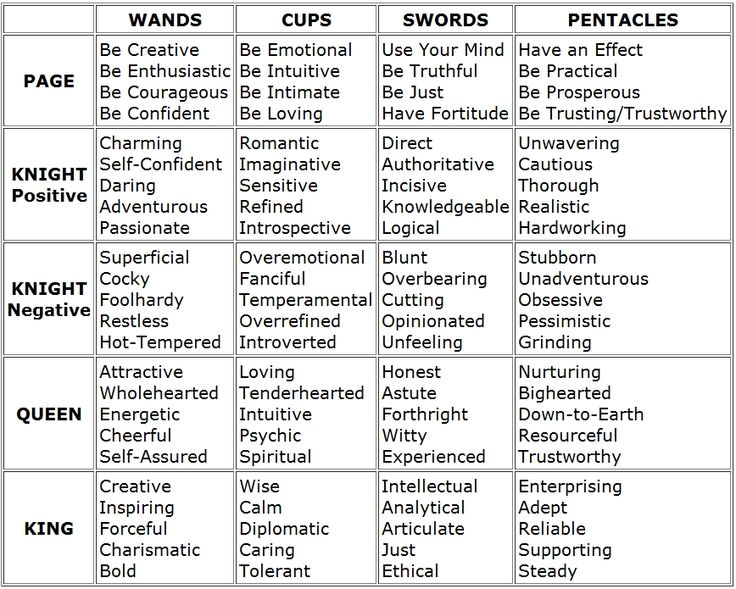 Tarot Keywords - quick reference charts for the suits minor arcana