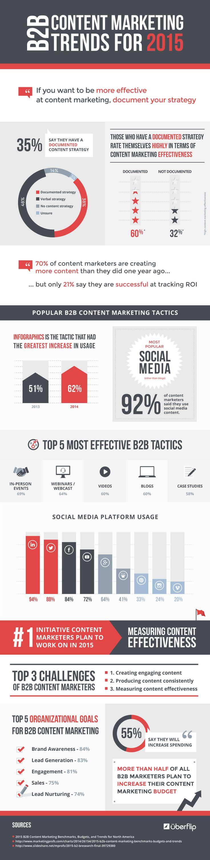 Content #Marketing: Les tendances B2B 2015  90 %  des marketeurs utilisent les réseaux sociaux, 70% des marketeurs créent plus de contenus que il y a un an pour répondre à objectifs B to B, LinkedIn est média social le plus recommandé & utilisé pour la préconisation d'actions marketing B to B. L'événementiel qui permet des contacts IRL, les conférences en ligne, vidéos, blogs et études de cas sont les actions les plus efficaces et sollicitées dans les stratégies de content marketing !