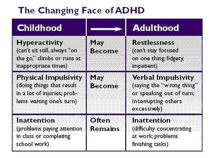 Adult adhd signs and symptoms