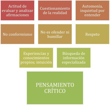 Tema 4: Pensamiento Crítico