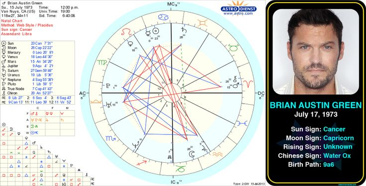 Brian Austin Green birth chart