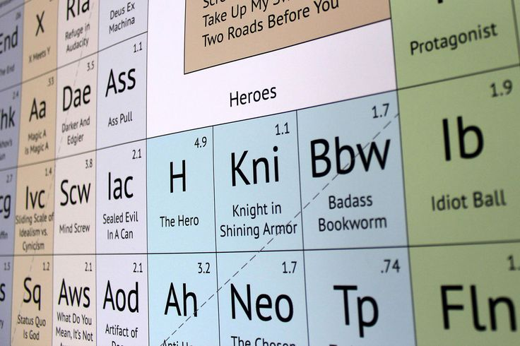The Periodic Table of Storytelling -  The basic building blocks of storytelling   http://www.designthroughstorytelling.com/periodic/index.html
