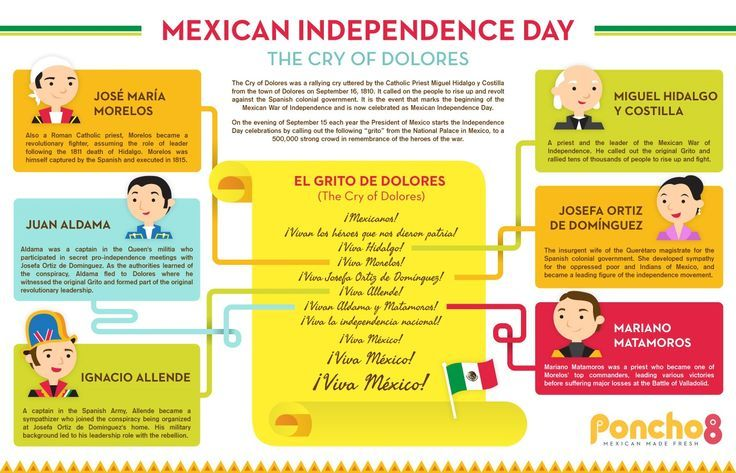Mexican Independence Day is celebrated on the anniversary of the start of the Mexican War of Independence, which was started by a rallying war cry fro