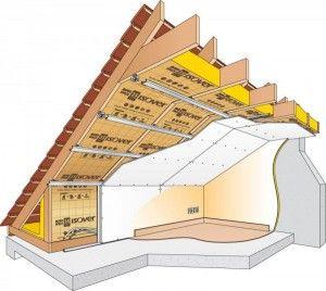 Isolation thermique des combles : simple ou double couche ?
