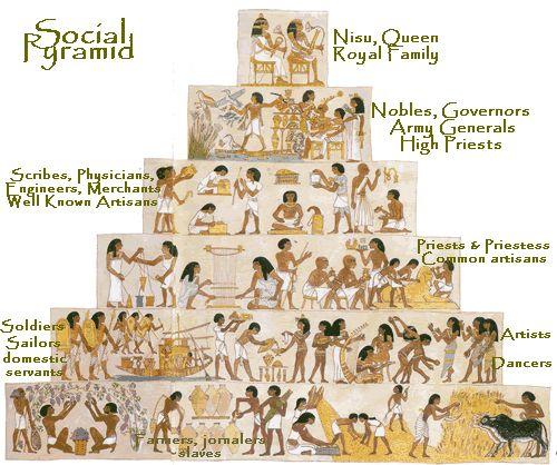 Egyptian Social Hierarchy : History teacher swagg ...