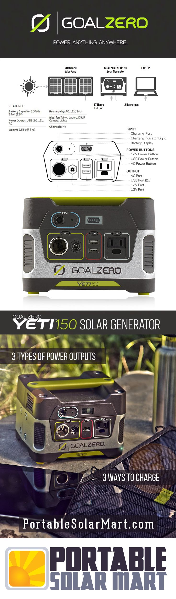 Yeti Portable Solar Generator http://portablesolarmart.com/ (looks like a cute combo unit of battery/inverter/outlets; need to check if lithium option available. )