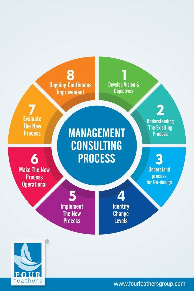 Management Consulting Process Help Organisations To Solve Issues