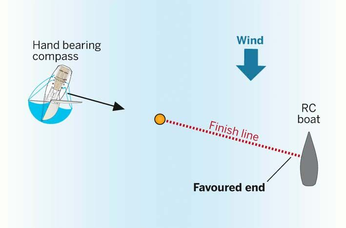 Sailing to win – how to win a race and ensure you cross the line first. Tips by top match racer Ian Williams