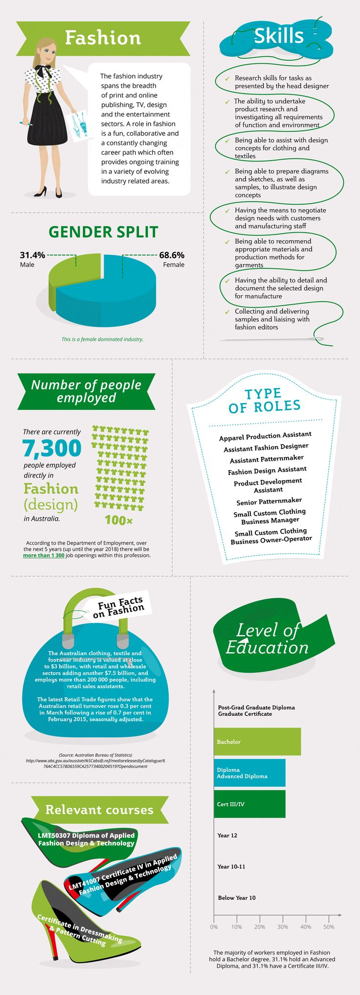 Know your Career in Fashion Industry   uCollect Infographics