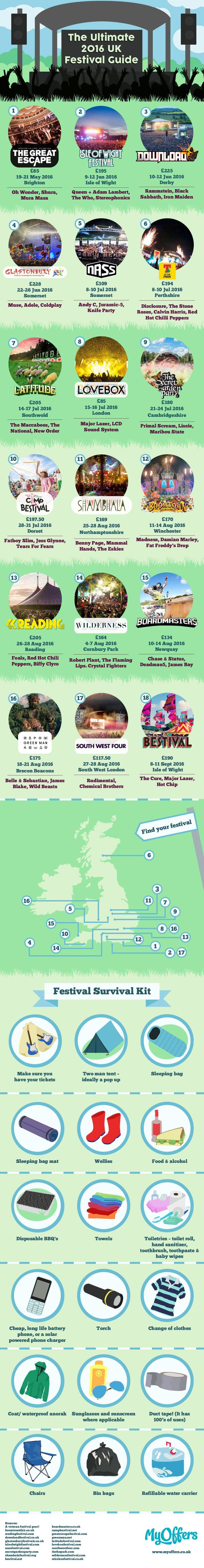 The Ultimate 2016 UK Festival Guide #Infographic #Festival #Music #UK