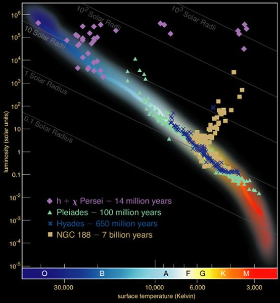 9 best hr diagrams images on pinterest astronomy evolution and stars astronomy lecture number 17 ccuart Image collections