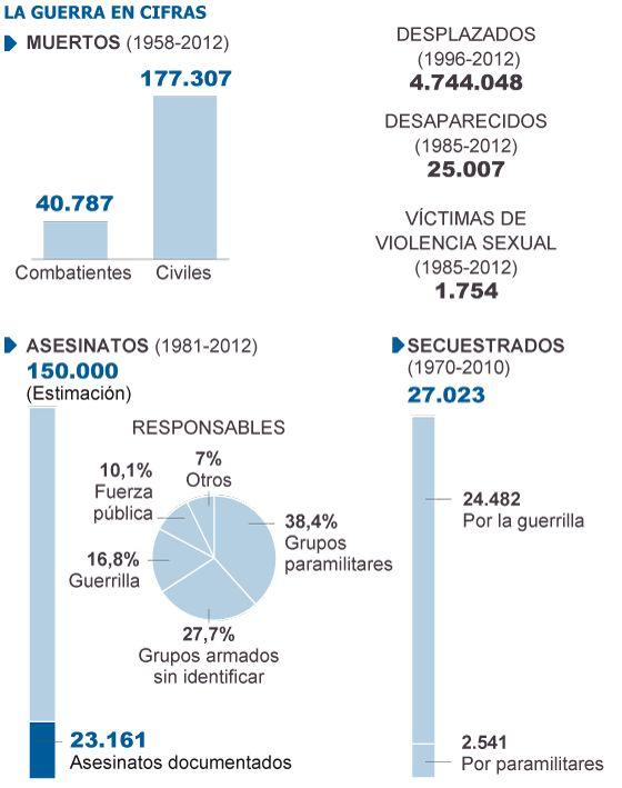 El conflicto armado en Colombia deja 220.000 muertos desde 1958