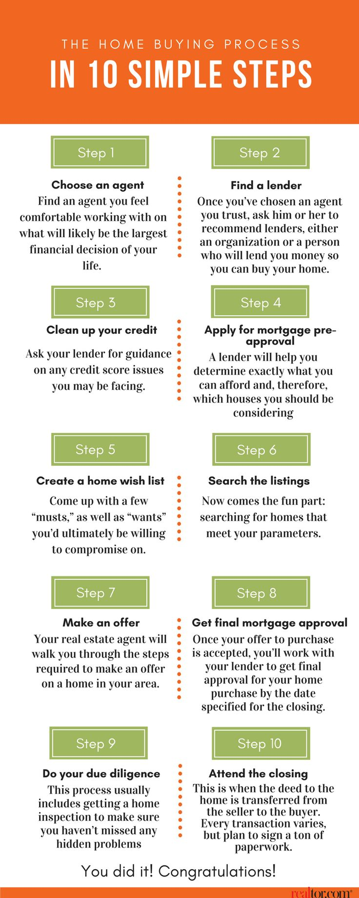 The Homebuying Process In 10 Simple Steps