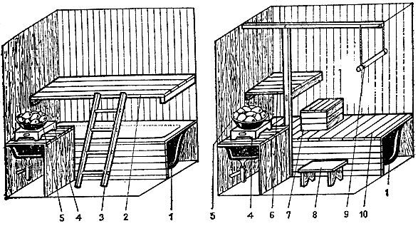 Рис. 57. Мини-баня с ванной и с использованием электрического обогрева: 1 - ванна; 2 - полок; 3 - лестница; 4 - электроплита закрытого типа; 5 - камни; 6 - полок для сидения; 7 - подставка; 8 - скамейка; 9 - опора для ног; 10 - деревянные щиты