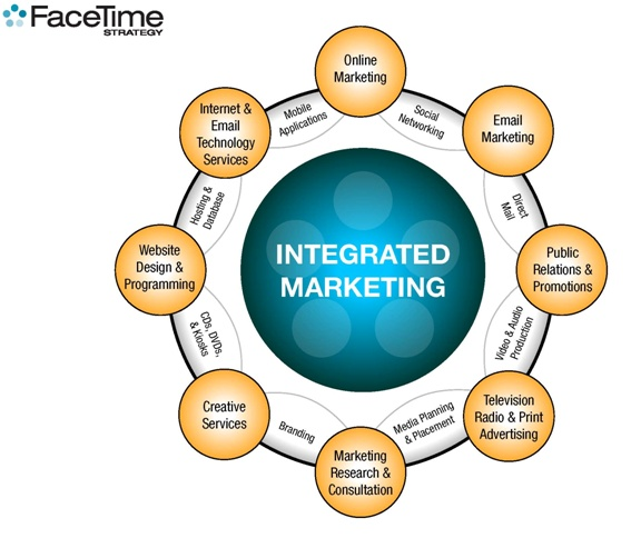 Fully integrated marketing communications means every unique channel benefits and builds up the others, providing a cumulative effect on budget impact and improved campaign outcomes.  This is what we do and the standard to which our clients hold us