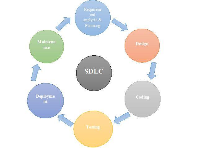 Software Development Process | Software Development Life Cycle | Need of SDLC | SDLC Phases