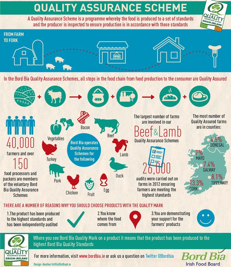 Quality Assurance Scheme. Find out more here: http://www.bordbia.ie/industryservices/quality/Pages/QualityAssuranceSchemes.aspx