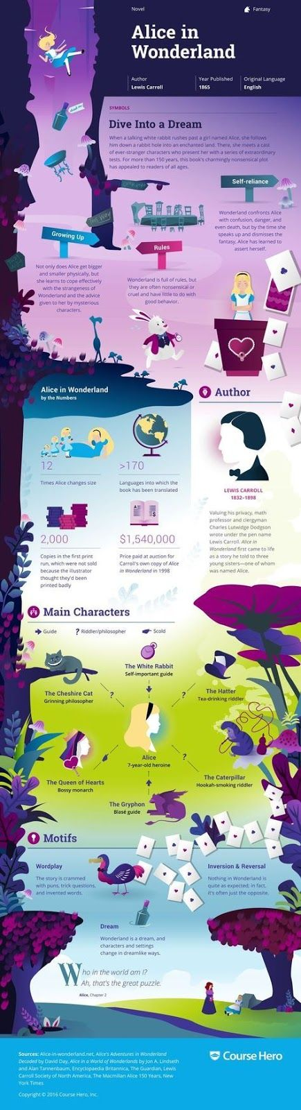 English    is    FUNtastic: «Alice in Wonderland» - Infographic and Plot Summa...