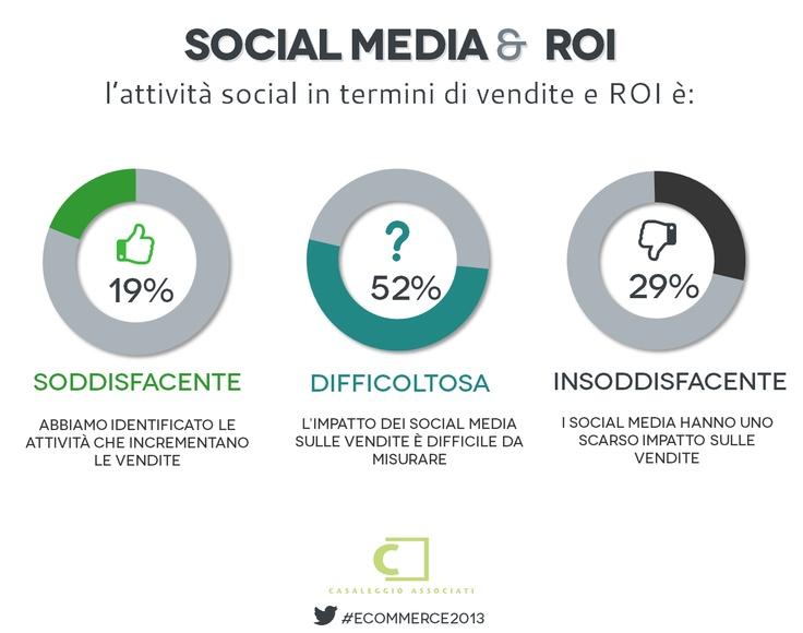 Social media & ROI - E-commerce in Italia 2013 #ecommerce 2013