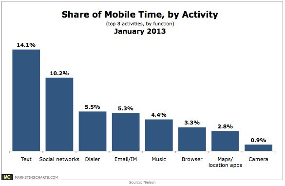 Nielsen-Share-of-Mobile-Time-by-Activity-January2013