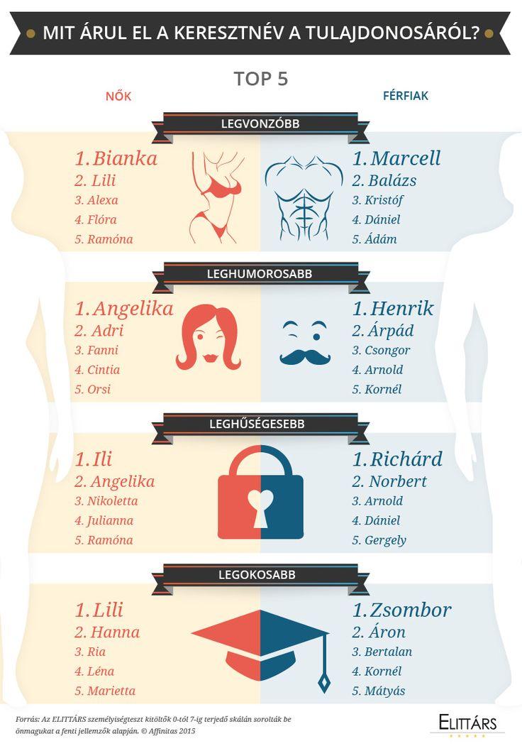infographics: MIT ÁRUL EL A KERESZTNÉV A TULAJDONOSÁRÓL?
