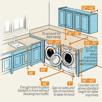 a laundry room illustrated to show clearances // Delivery-Day Reminder: Measure the dimensions of not only the area where the machines will be installed but also doorways and stairwells that they will have to pass through to get to the laundry room. Most machines need about a 30-inch-wide opening.