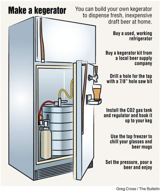 """Here's a great do-it-yourself project for a beer lover: Make a kegerator for your house. What's a kegerator, you may ask? It's what you get when you combine a """"keg"""" with a """"refrigerator"""" — it's an appliance that can dispense fresh, inexpensive draft beer from your own chilled tap at home. Most people with kegerators keep them in the garage, although you can build one into a home bar as well. All you have to"""