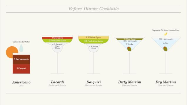 "This Cheat Sheet Shows You How to Make Every ""Official"" Cocktail 75 Drinks,  1 (awesome) Info Graphic!"