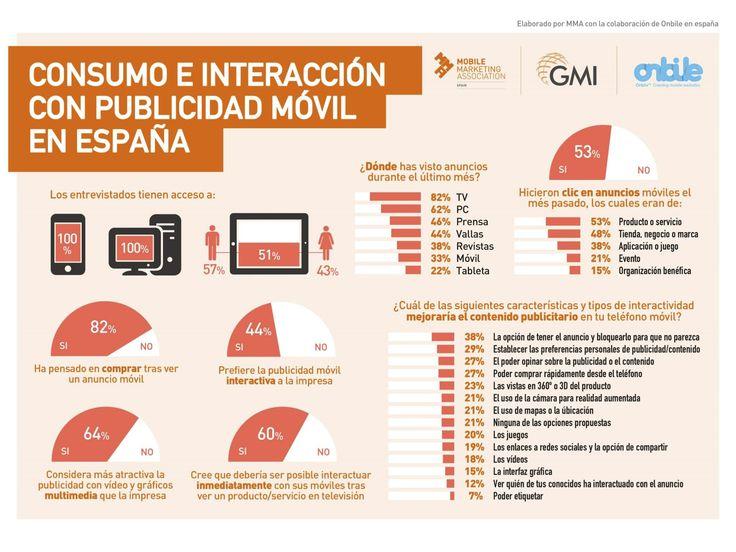Consumo e interacción con publicidad móvil en España #infografia