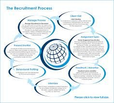 recruitment and selection process of google pdf