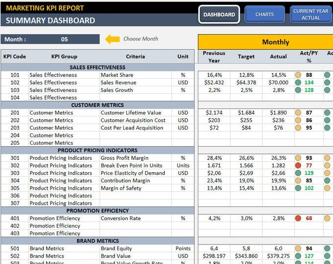 Supply Chain Logistics Kpi Dashboard Ready To Use Excel Template