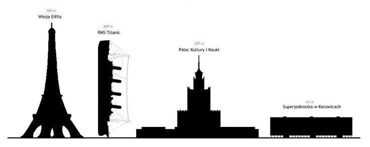 Porwnanie Wielkoci Statku Z Budowlami Od Lewej Wiea